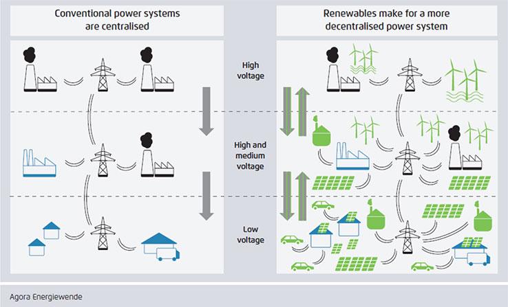 Kako kon energetska tranzicija od fosilni goriva do cista energija vo Jugoistocna Evropa i Makedonija 4