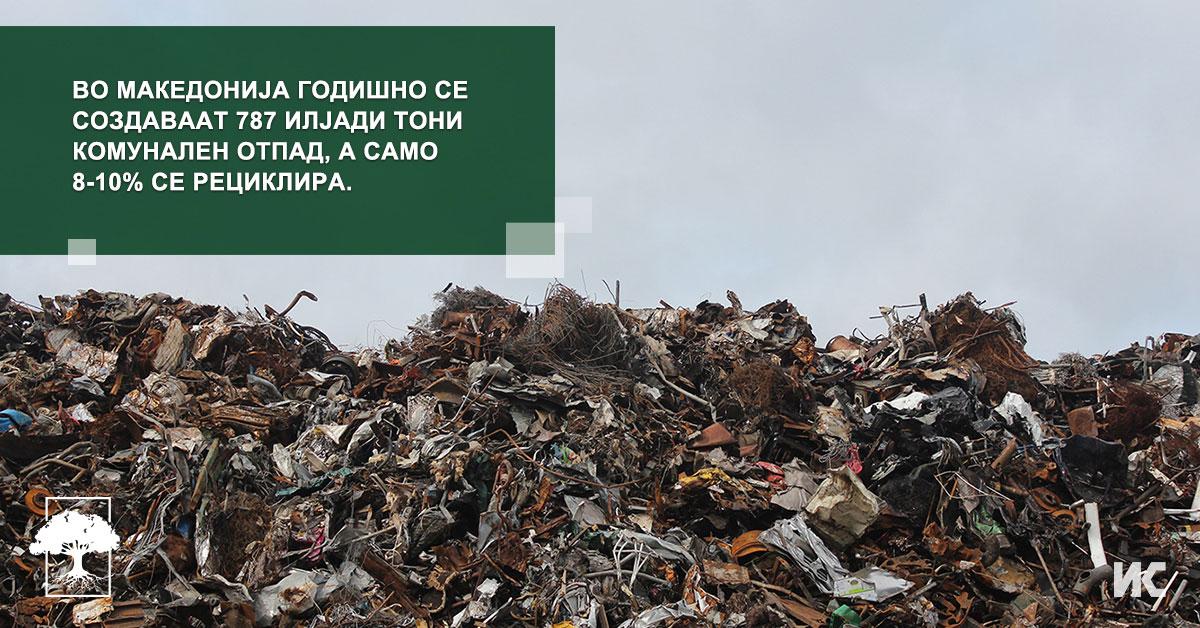 Kolku se reciklira otpadot vo Makedonija FB
