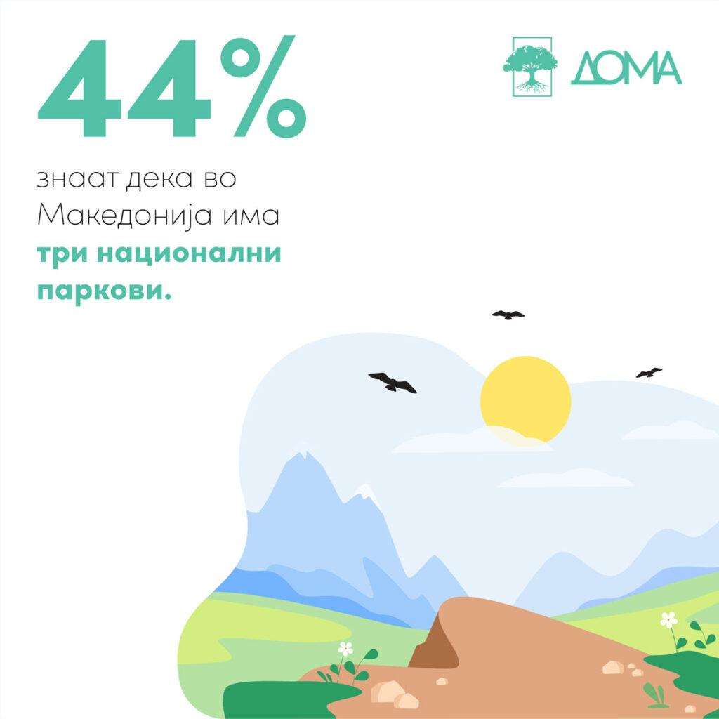 44% знаат дека во Македонија има три национални паркови.