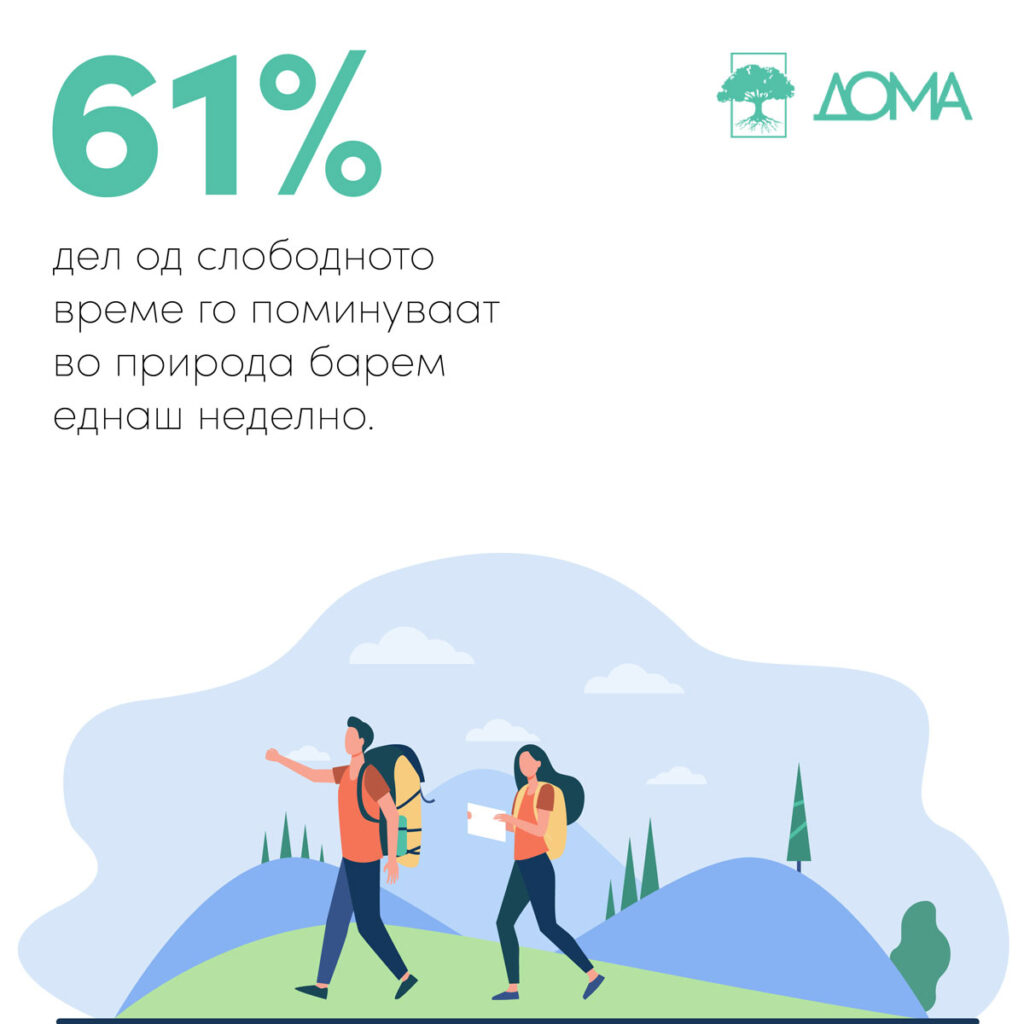 61% дел од слободното време го поминуваат во природа барем еднаш неделно.