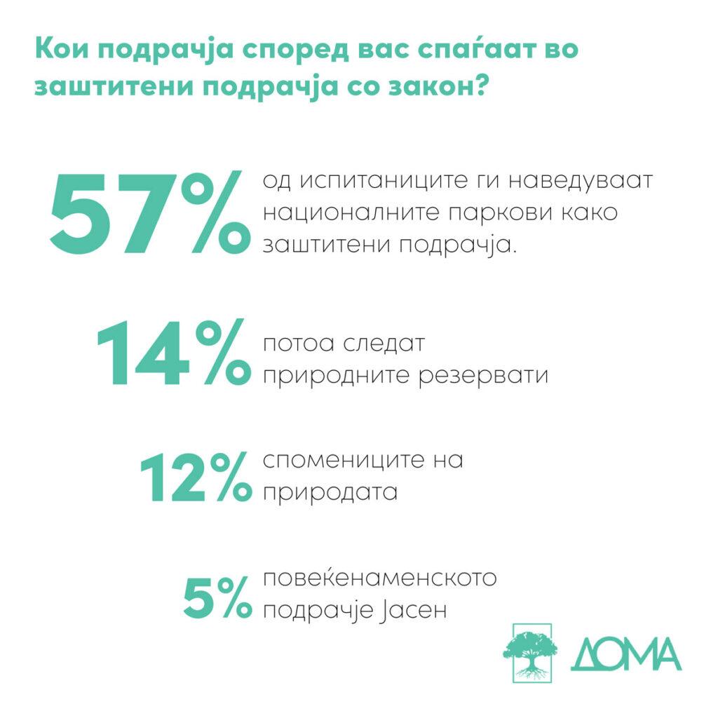 Кои подрачја според вас спаѓаат во заштитени? 57% сметаат дека се националните паркови, потоа со 14% сметаат природните резервати, 12% ги сметаат спомениците на природата, 5% повеќенаменското подрачје Јасен