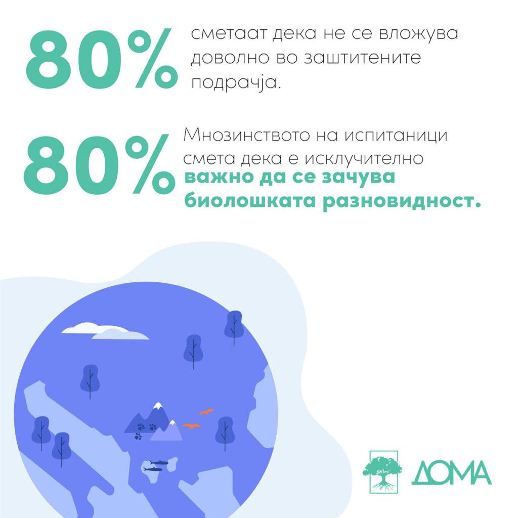 80% сметаат дека не се вложува доволно во заштитените подрачја, исто толку сметаат дека е исклучиво важно да се зачува биолошката разновидност.