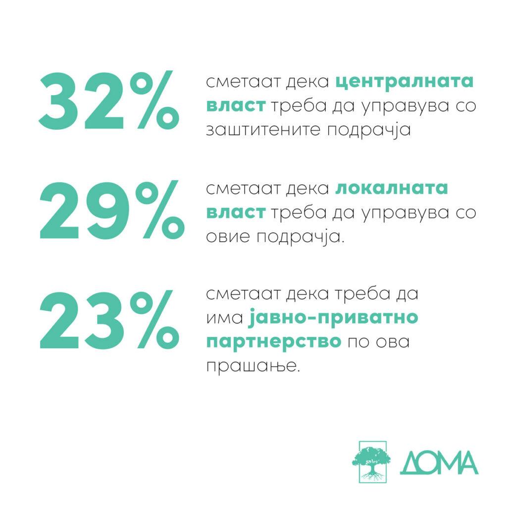 На прашањето кој треба да управува со заштитените подрачја, 32% сметаат дека тоа треба да биде централната власт, 29% сметаат дека треба да биде локалната власт, а 23% сметаат дека треба да биде по пат на јавно-приватно партнерство.