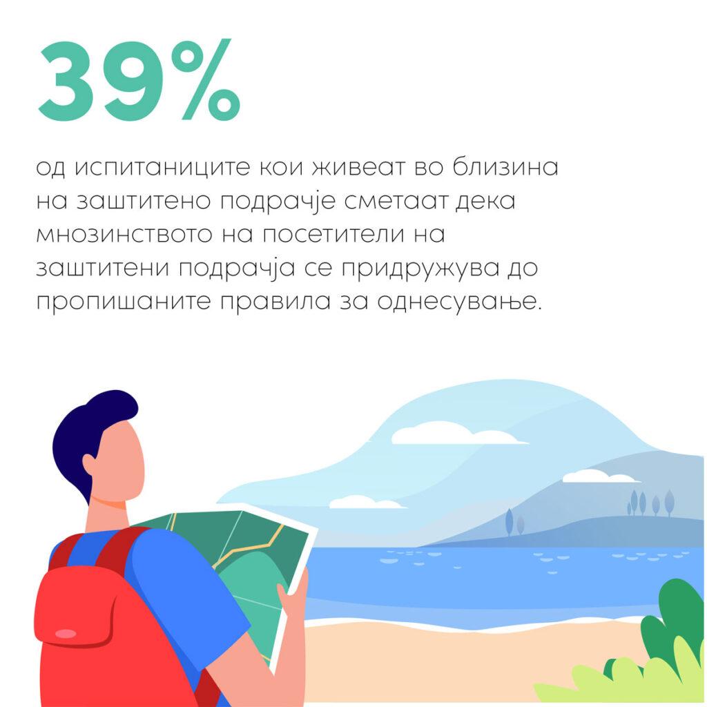 Само 39% од жителите кои живеат во близина на заштитени подрачја сметаат дека мнозинството посетители се придржуваат до пропишаните правила за однесување.