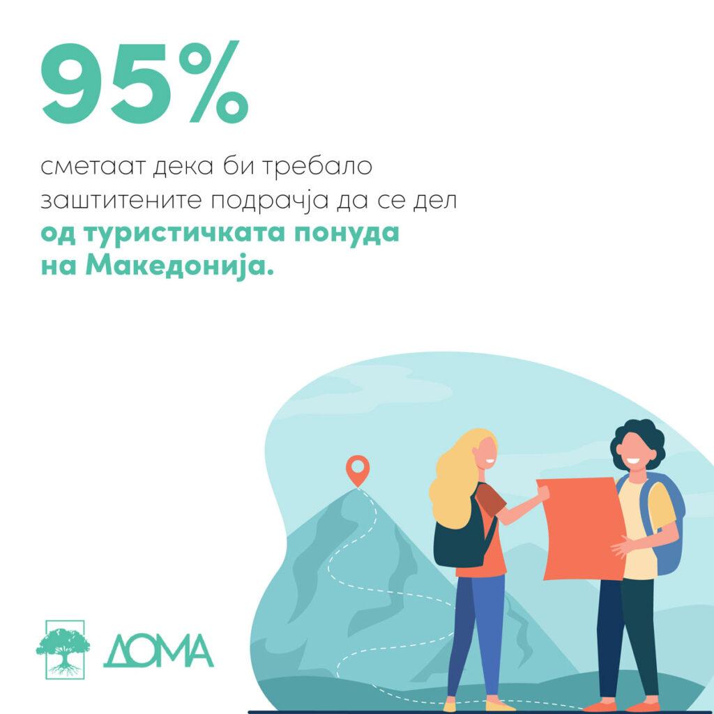 95% од испитаниците сметаат дека заштитените подрачја треба да се дел од туристичката понуда на Македонија.